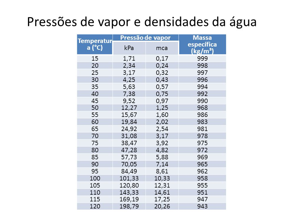 Pressões de vapor e densidades da água