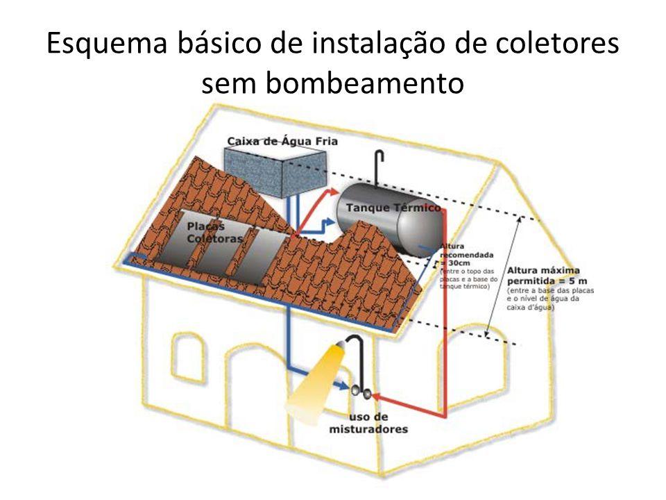 Esquema básico de instalação de coletores sem bombeamento