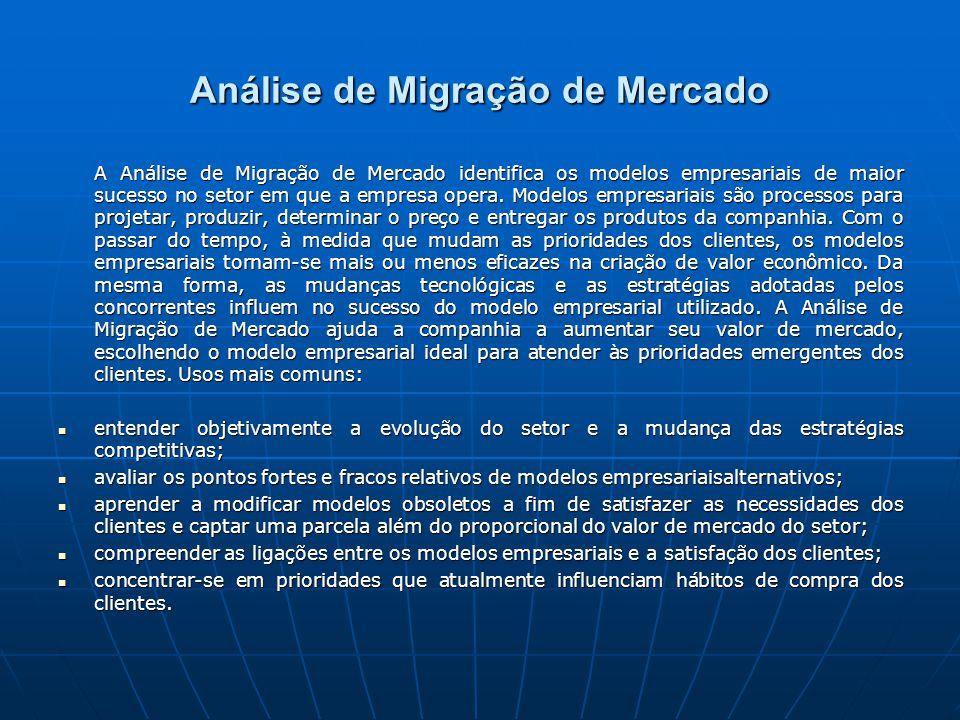 Análise de Migração de Mercado