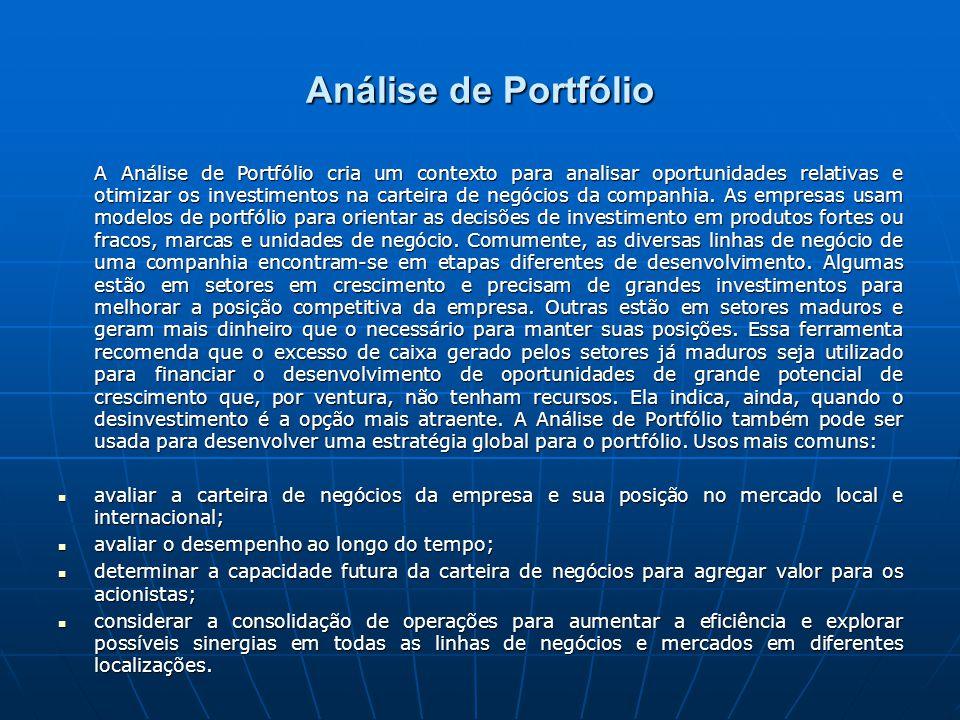 Análise de Portfólio
