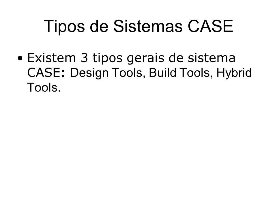 Tipos de Sistemas CASE Existem 3 tipos gerais de sistema CASE: Design Tools, Build Tools, Hybrid Tools.