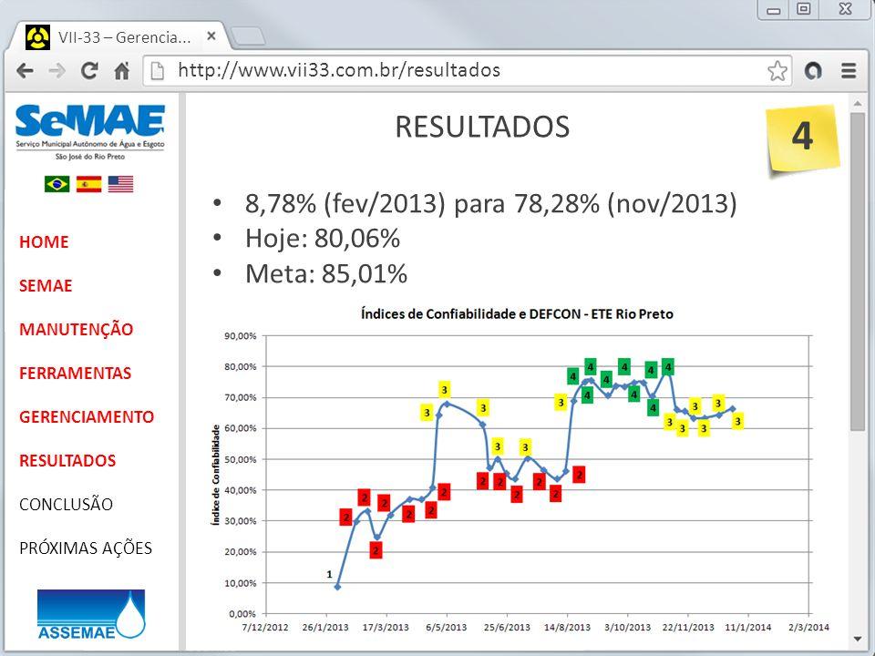 4 RESULTADOS 8,78% (fev/2013) para 78,28% (nov/2013) Hoje: 80,06%