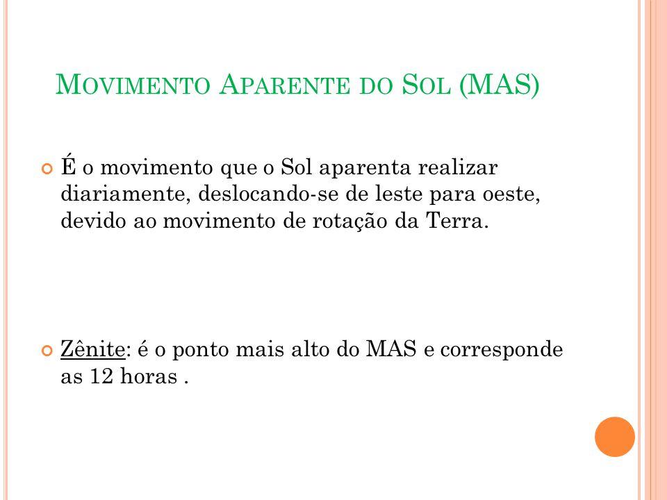 Movimento Aparente do Sol (MAS)