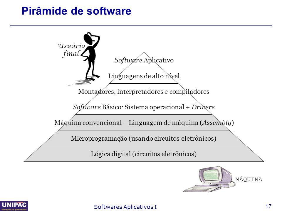 Pirâmide de software Usuário final MÁQUINA Softwares Aplicativos I
