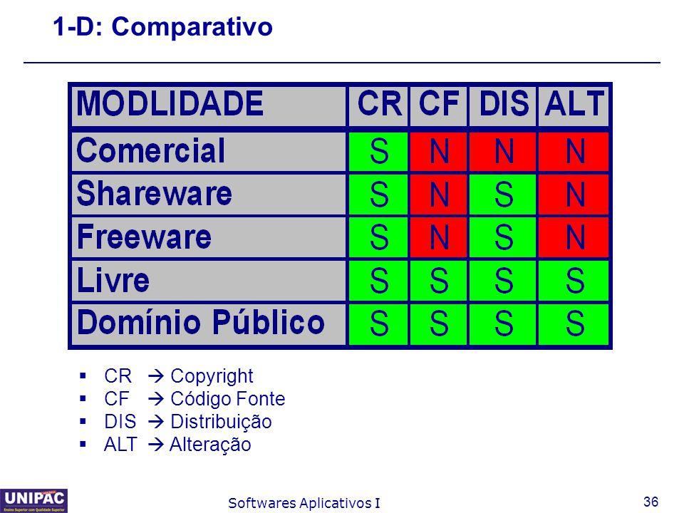 1-D: Comparativo CR  Copyright CF  Código Fonte DIS  Distribuição