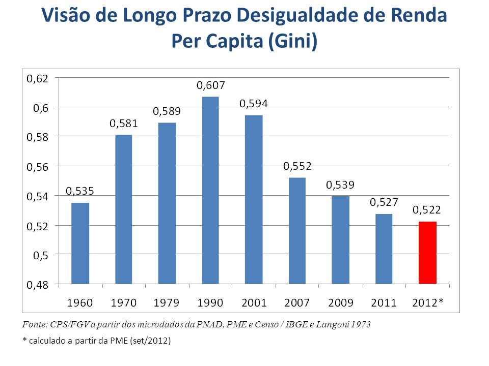 Visão de Longo Prazo Desigualdade de Renda Per Capita (Gini)