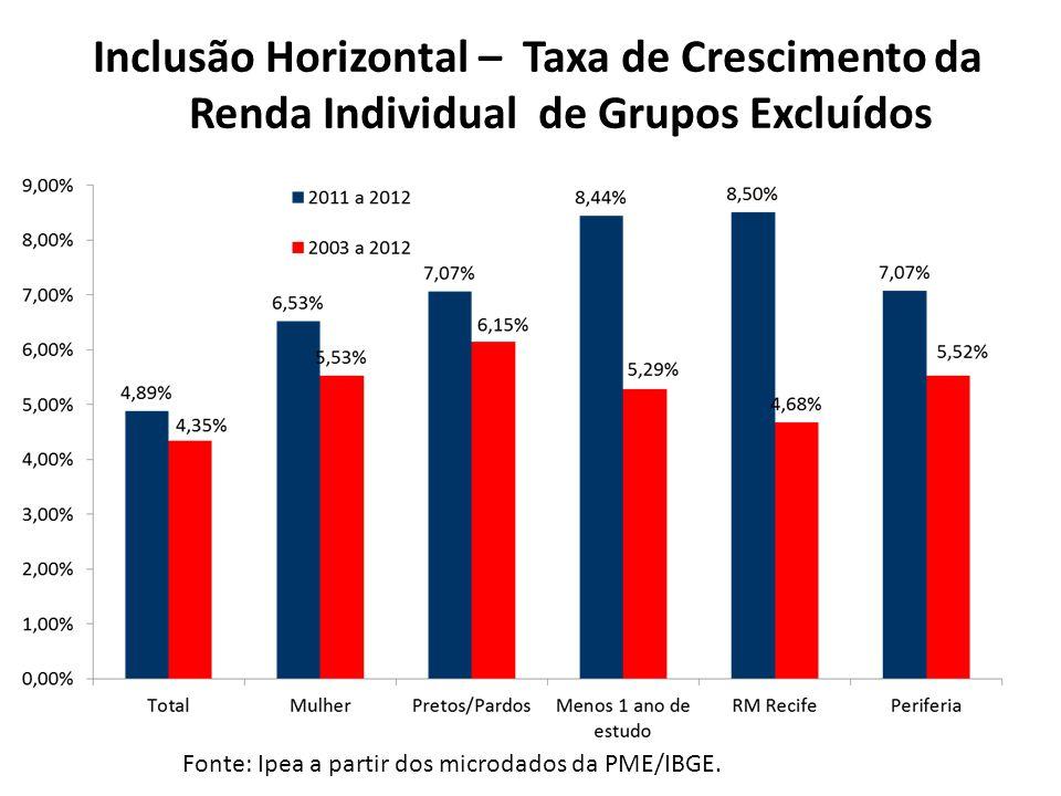 Inclusão Horizontal – Taxa de Crescimento da