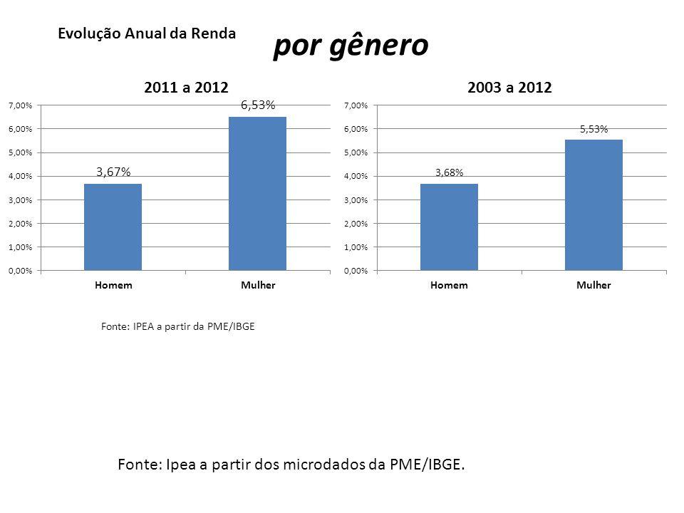 por gênero Evolução Anual da Renda 2011 a 2012 2003 a 2012