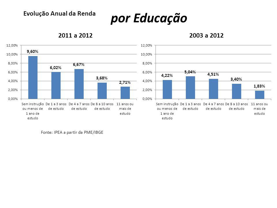 por Educação Evolução Anual da Renda 2011 a 2012 2003 a 2012