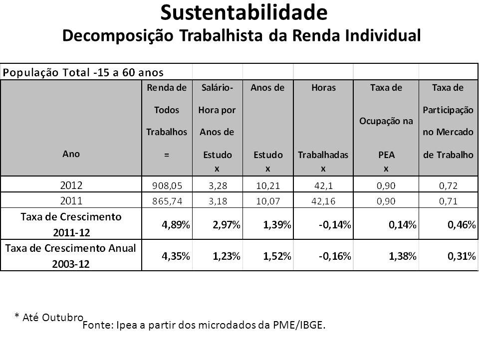 Sustentabilidade Decomposição Trabalhista da Renda Individual