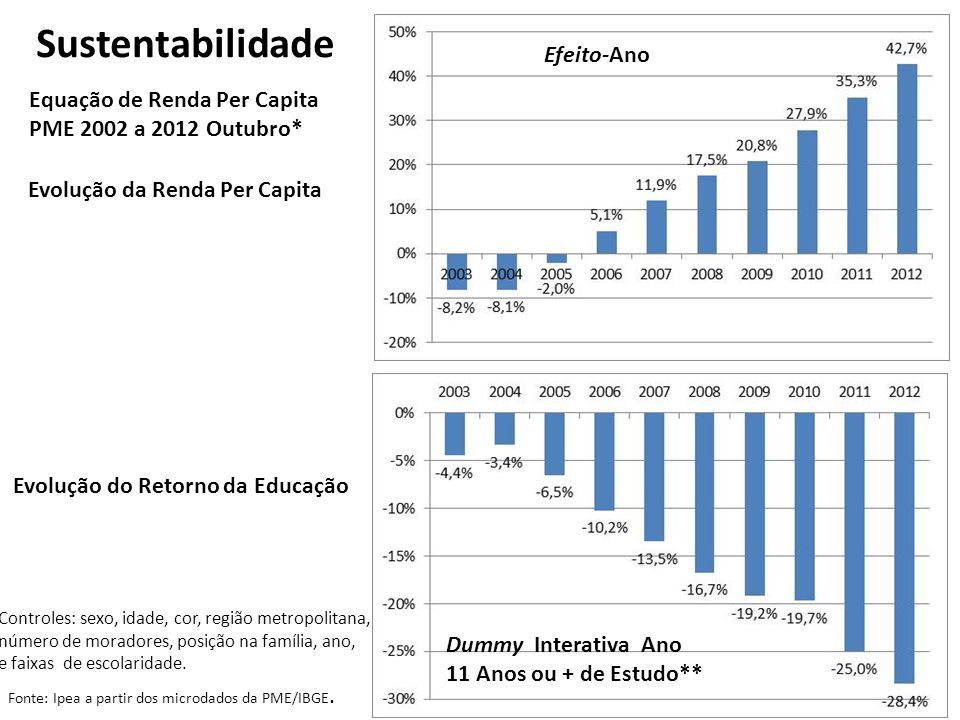 Sustentabilidade Efeito-Ano Equação de Renda Per Capita