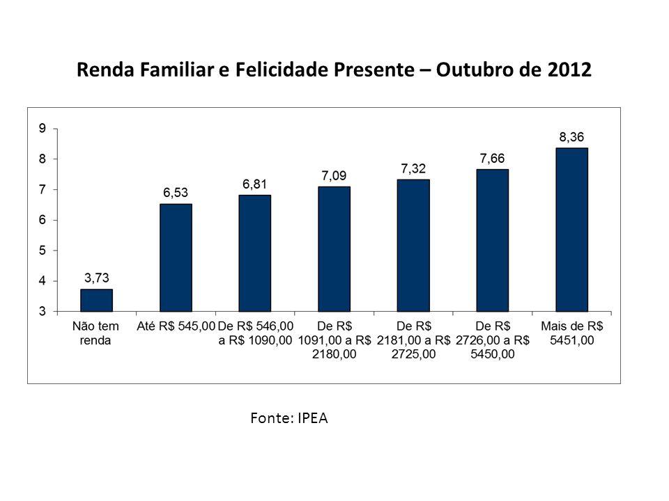 Renda Familiar e Felicidade Presente – Outubro de 2012
