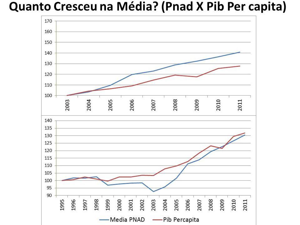 Quanto Cresceu na Média (Pnad X Pib Per capita)