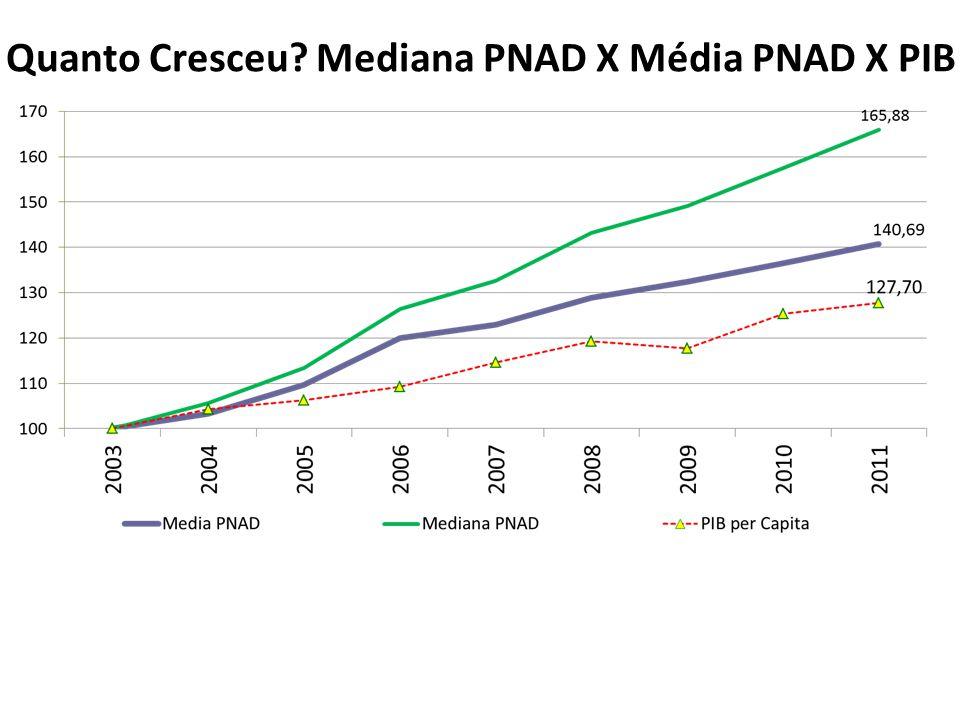 Quanto Cresceu Mediana PNAD X Média PNAD X PIB