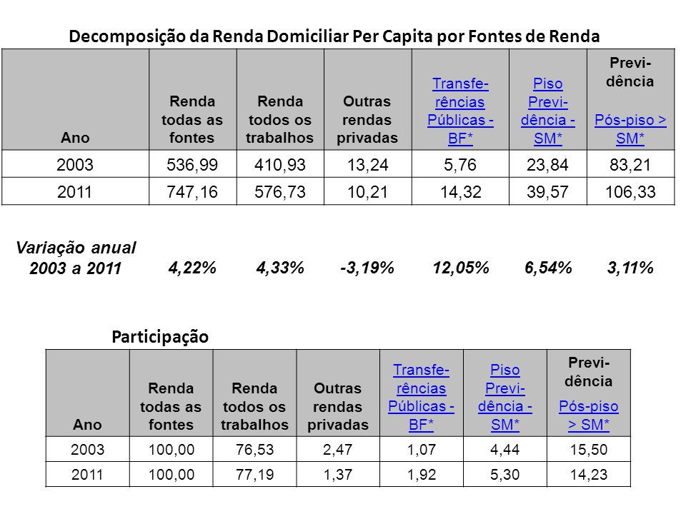 Decomposição da Renda Domiciliar Per Capita por Fontes de Renda