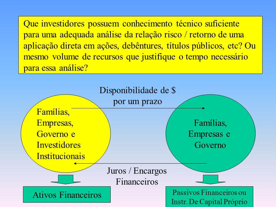 Que investidores possuem conhecimento técnico suficiente para uma adequada análise da relação risco / retorno de uma aplicação direta em ações, debêntures, títulos públicos, etc Ou mesmo volume de recursos que justifique o tempo necessário para essa análise