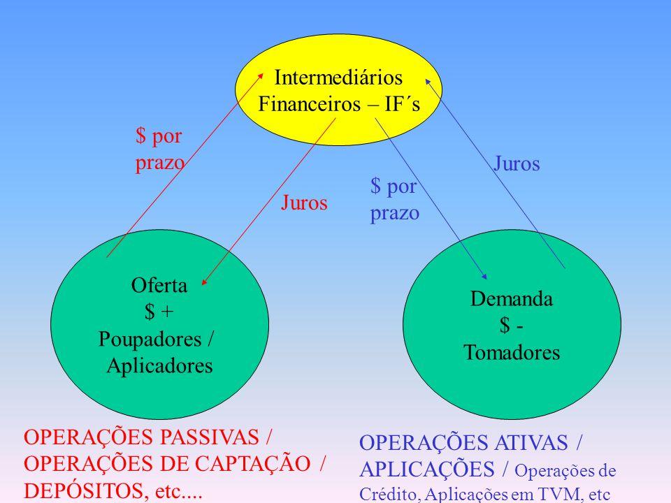 Intermediários Financeiros – IF´s. $ por. prazo. Juros. $ por. prazo. Juros. Oferta. $ + Poupadores /