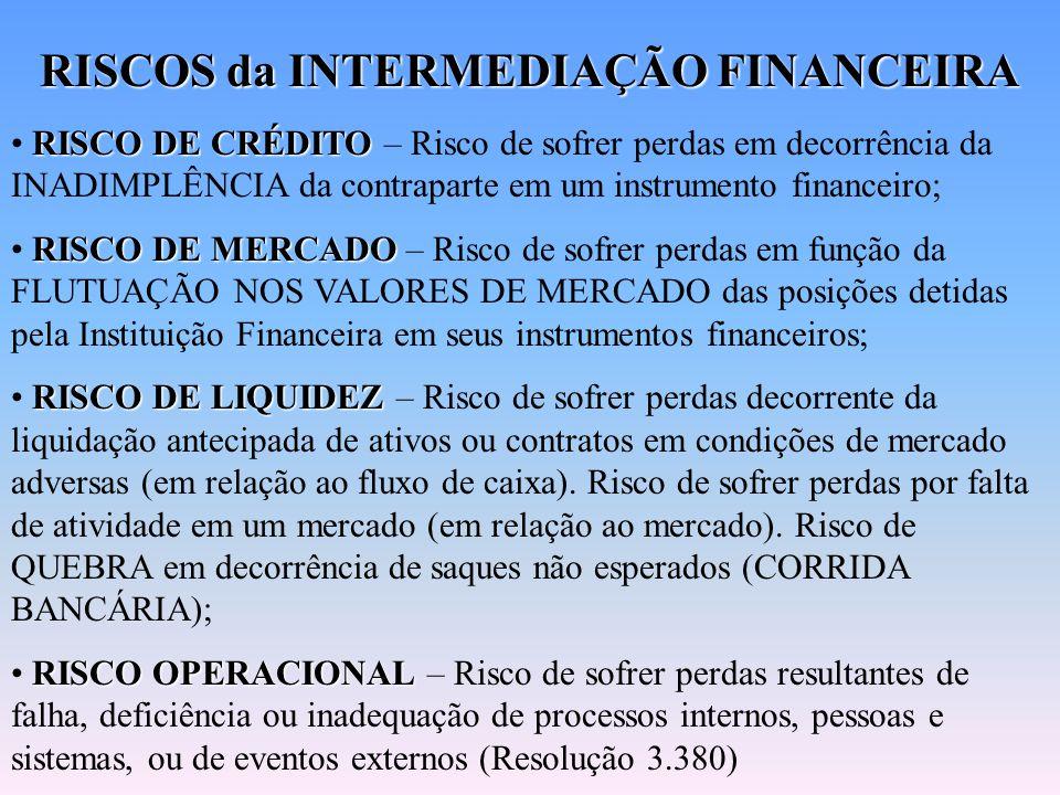 RISCOS da INTERMEDIAÇÃO FINANCEIRA