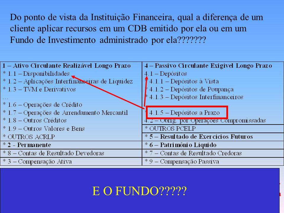 Do ponto de vista da Instituição Financeira, qual a diferença de um cliente aplicar recursos em um CDB emitido por ela ou em um Fundo de Investimento administrado por ela