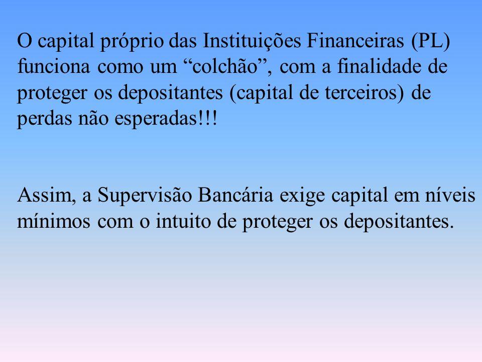 O capital próprio das Instituições Financeiras (PL) funciona como um colchão , com a finalidade de proteger os depositantes (capital de terceiros) de perdas não esperadas!!!