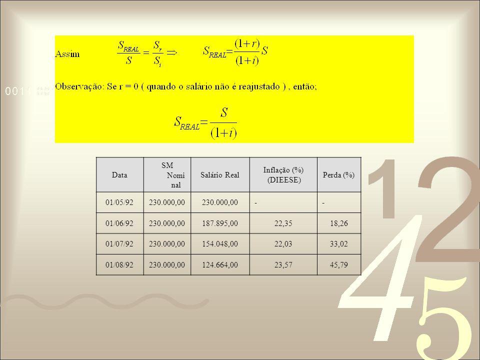 Data SM Nominal. Salário Real. Inflação (%) (DIEESE) Perda (%) 01/05/92. 230.000,00. - 01/06/92.