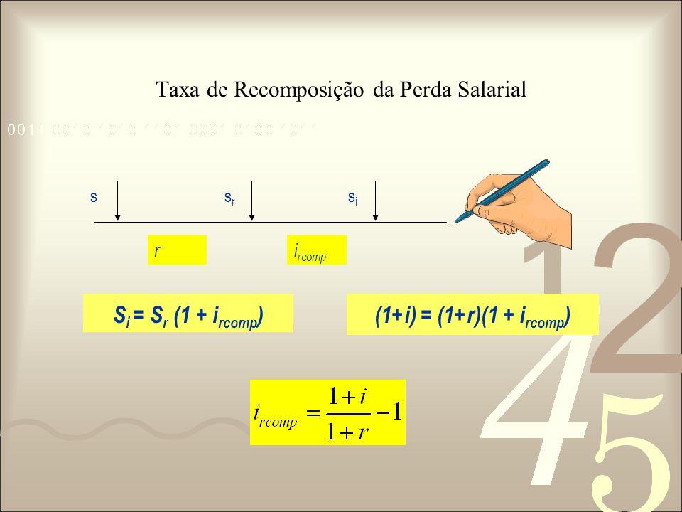 Taxa de Recomposição da Perda Salarial