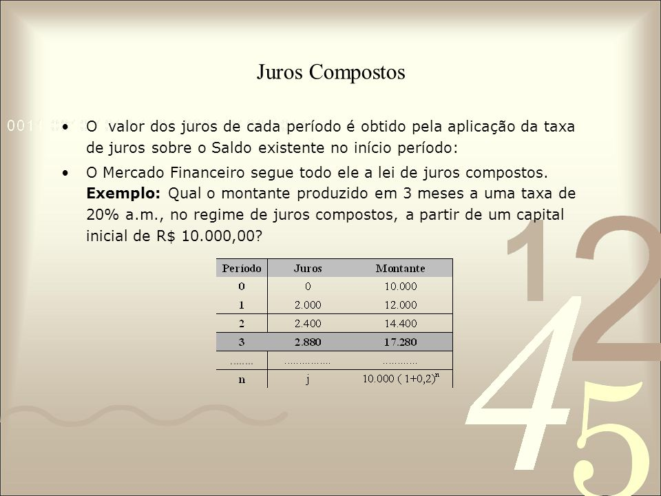 Juros Compostos O valor dos juros de cada período é obtido pela aplicação da taxa de juros sobre o Saldo existente no início período: