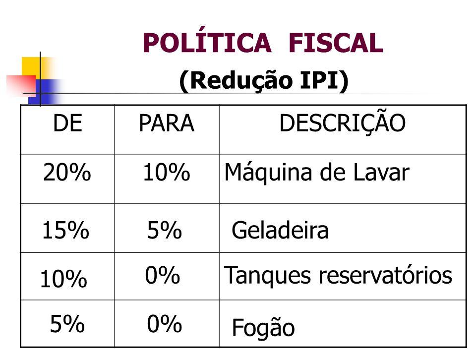 POLÍTICA FISCAL (Redução IPI) DE PARA DESCRIÇÃO 20% 10%