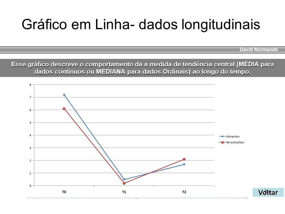 Gráfico em Linha- dados longitudinais