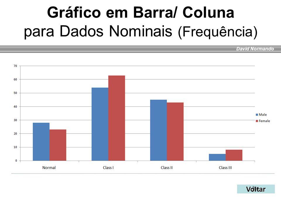 Gráfico em Barra/ Coluna para Dados Nominais (Frequência)