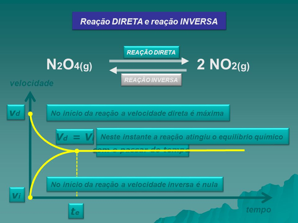 Reação DIRETA e reação INVERSA