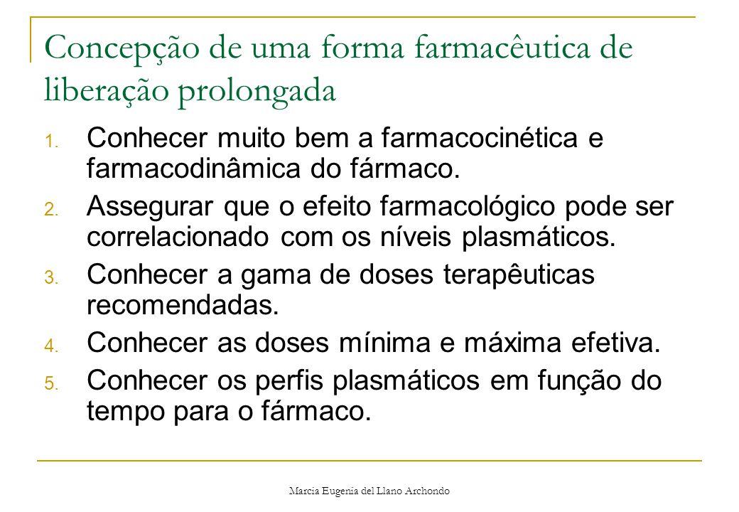 Concepção de uma forma farmacêutica de liberação prolongada