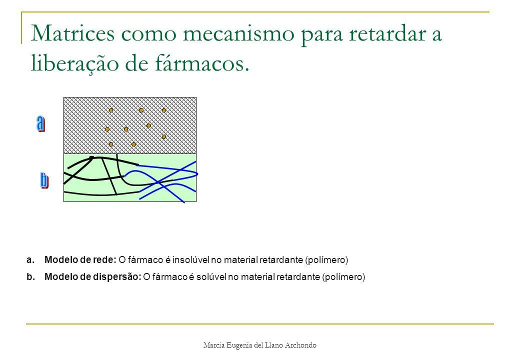 Matrices como mecanismo para retardar a liberação de fármacos.