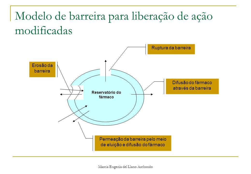 Modelo de barreira para liberação de ação modificadas