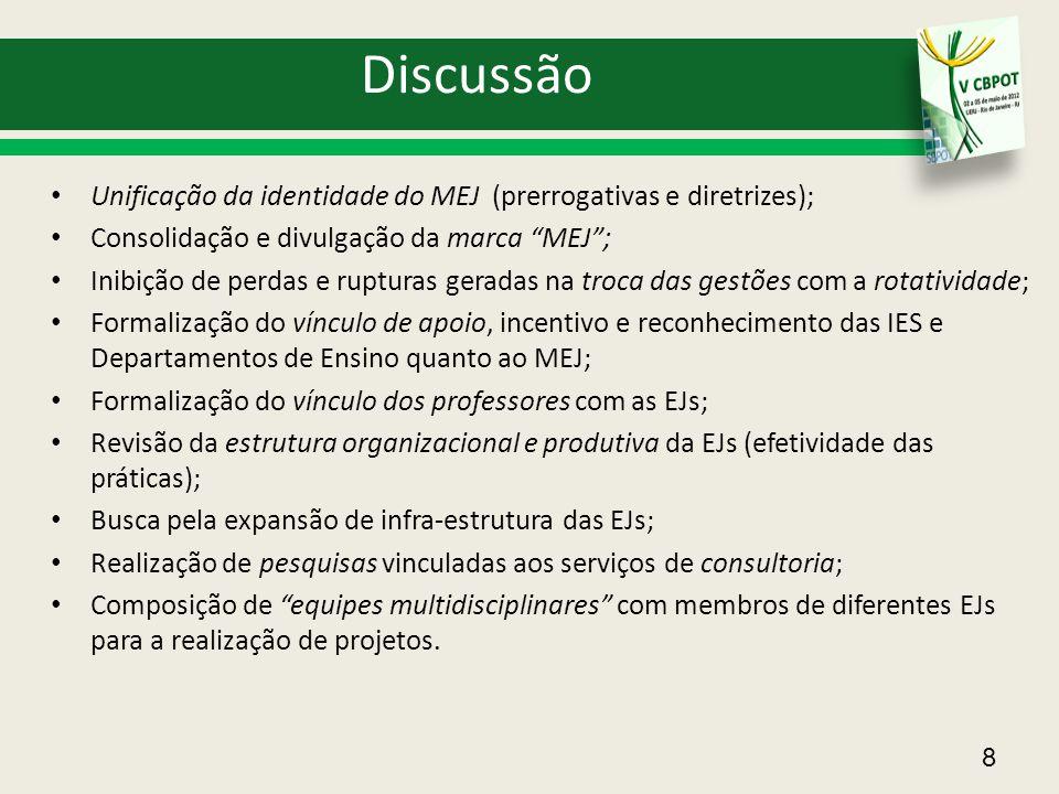 Discussão Unificação da identidade do MEJ (prerrogativas e diretrizes); Consolidação e divulgação da marca MEJ ;