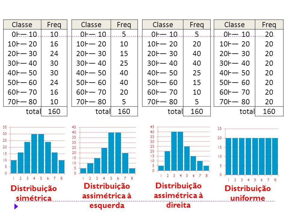 Distribuição assimétrica à esquerda Distribuição assimétrica à direita