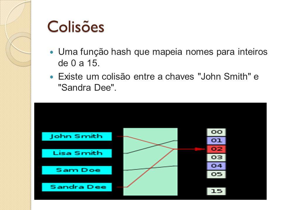 Colisões Uma função hash que mapeia nomes para inteiros de 0 a 15.