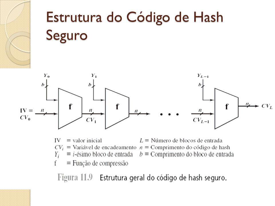 Estrutura do Código de Hash Seguro