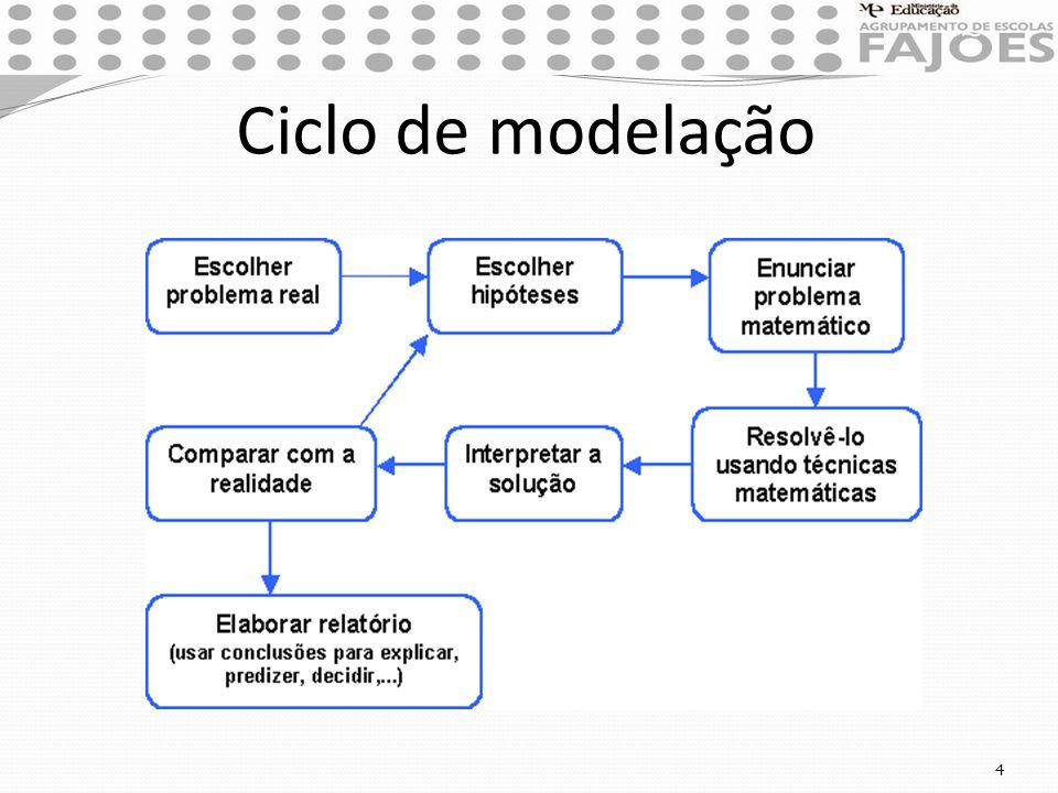Ciclo de modelação