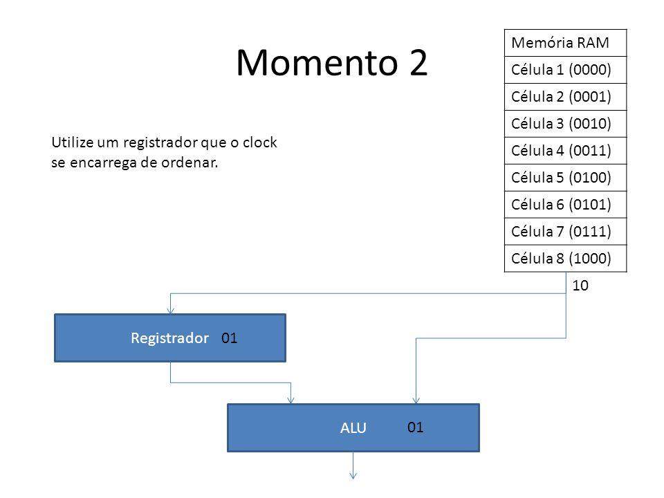 Momento 2 Memória RAM Célula 1 (0000) Célula 2 (0001) Célula 3 (0010)