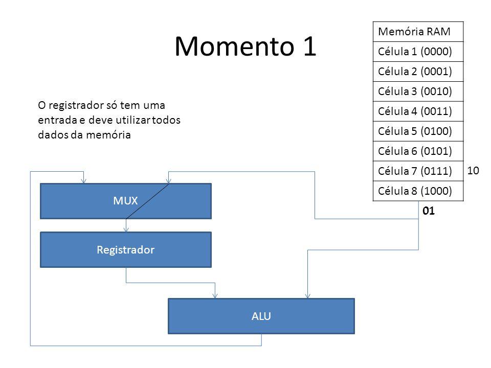 Momento 1 Memória RAM Célula 1 (0000) Célula 2 (0001) Célula 3 (0010)
