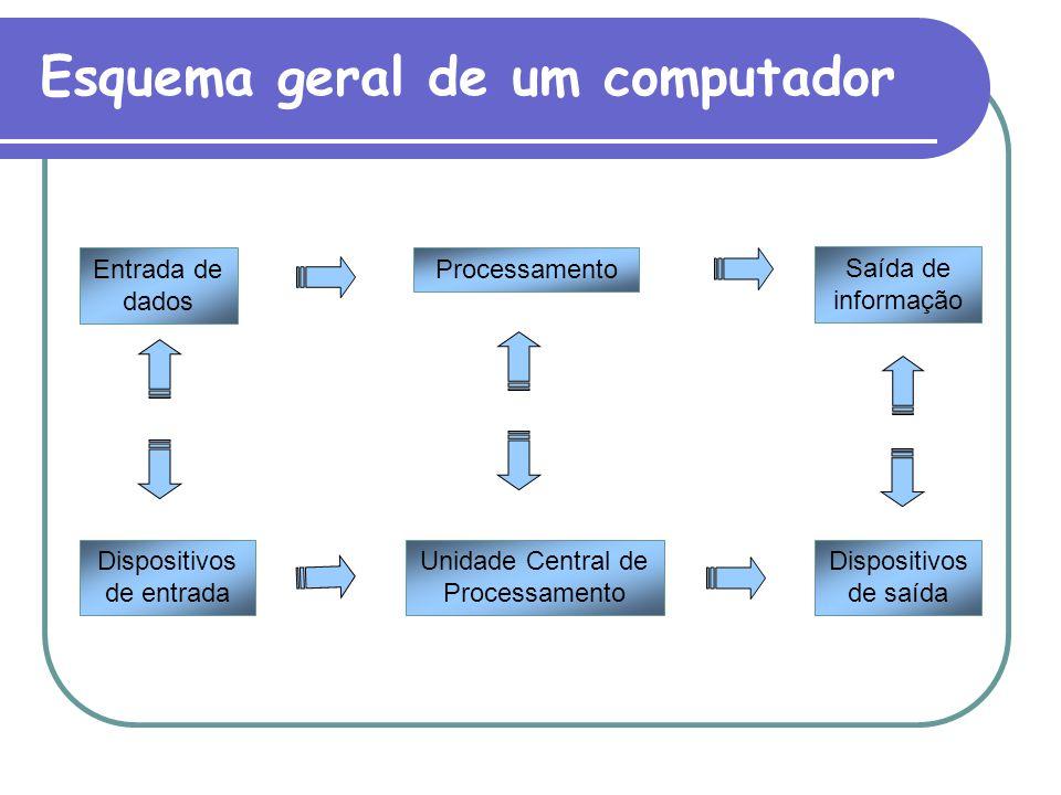 Esquema geral de um computador