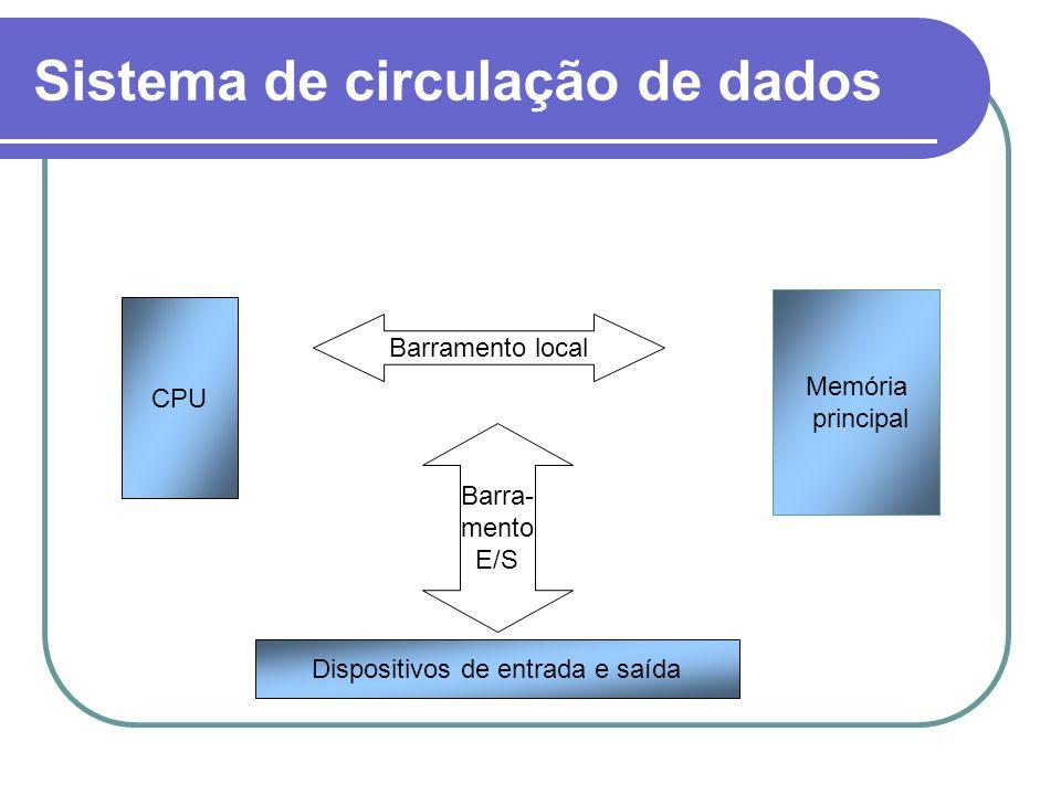 Sistema de circulação de dados