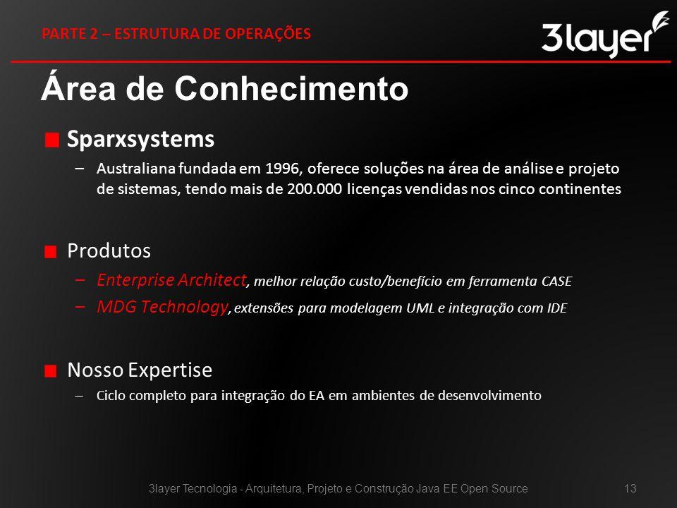 Área de Conhecimento Sparxsystems Produtos Nosso Expertise