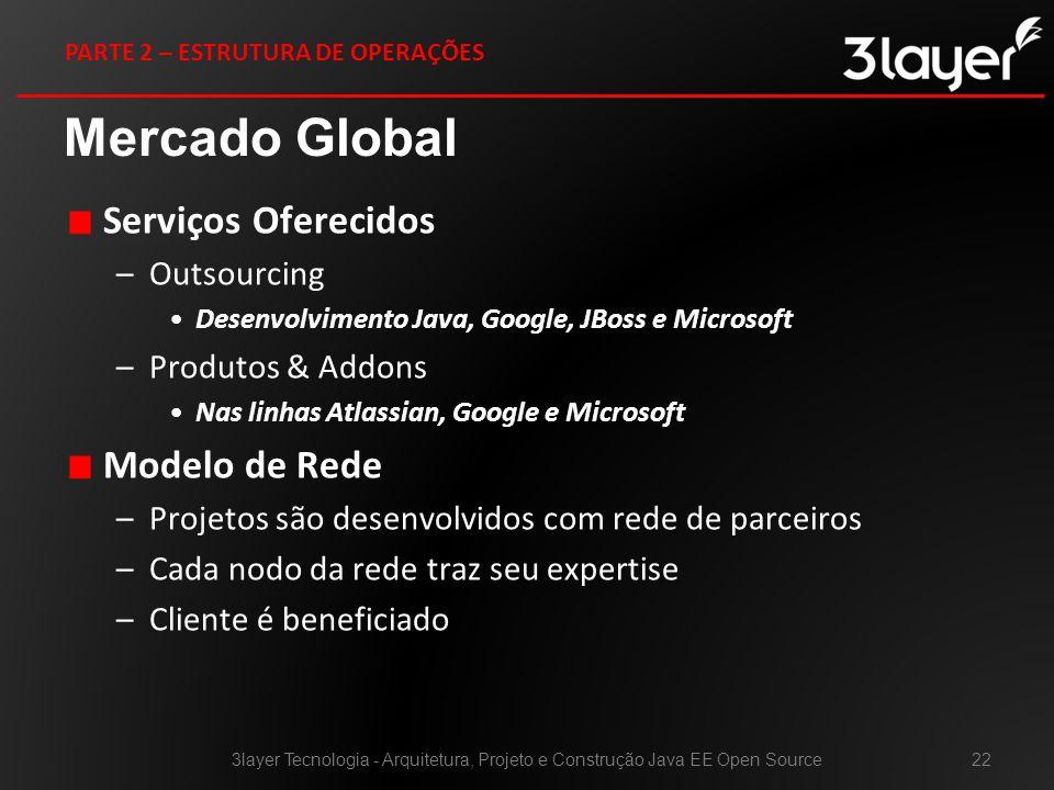 Mercado Global Serviços Oferecidos Modelo de Rede Outsourcing