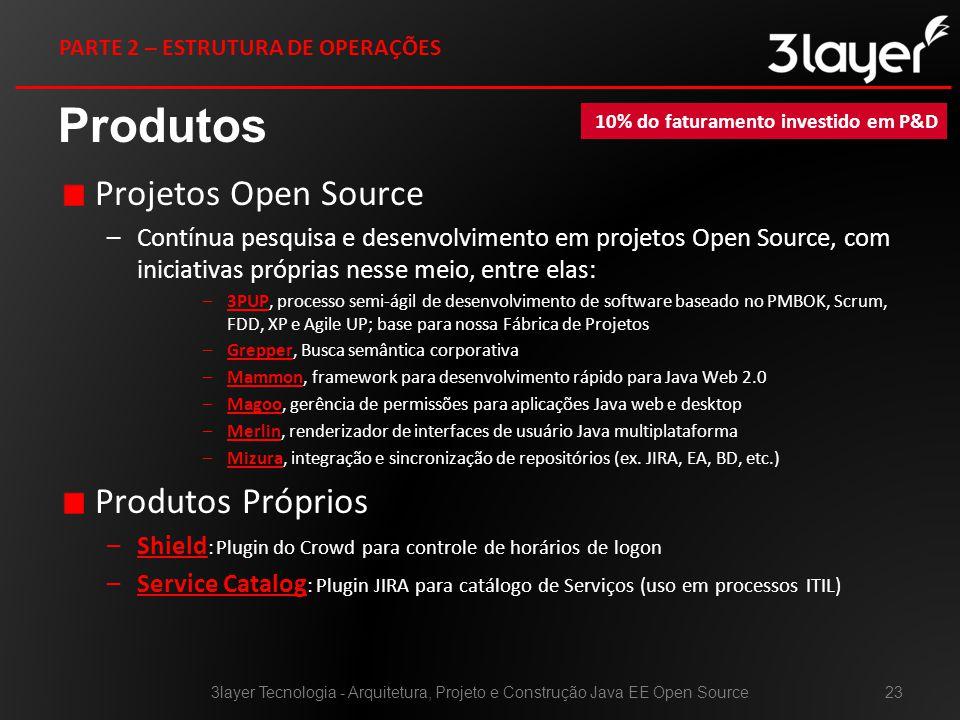 Produtos Projetos Open Source Produtos Próprios