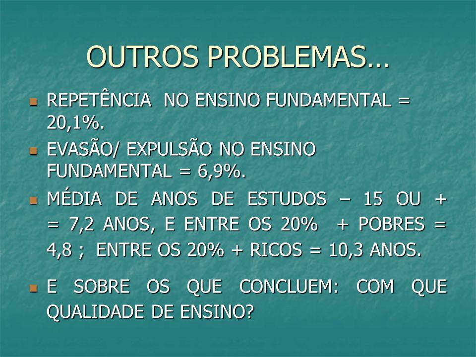 OUTROS PROBLEMAS… REPETÊNCIA NO ENSINO FUNDAMENTAL = 20,1%.
