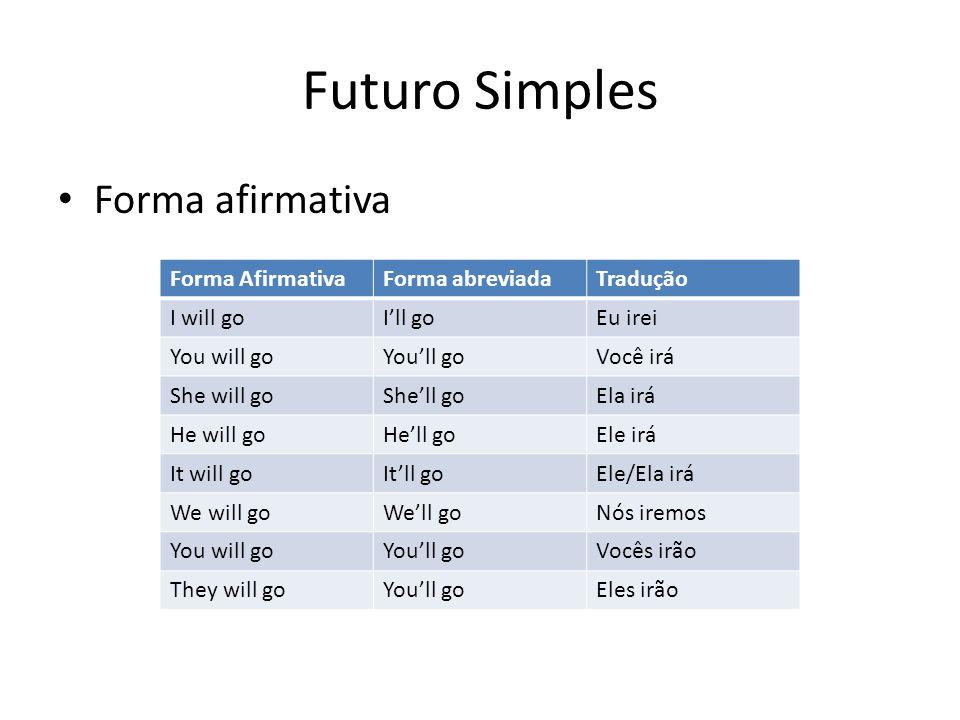 Futuro Simples Forma afirmativa Forma Afirmativa Forma abreviada