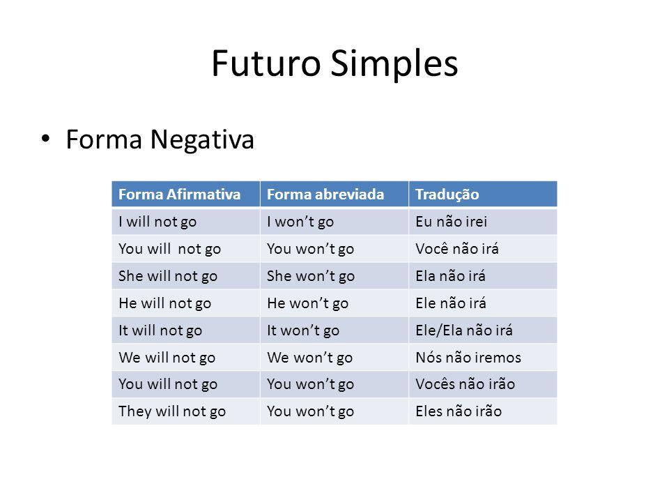 Futuro Simples Forma Negativa Forma Afirmativa Forma abreviada