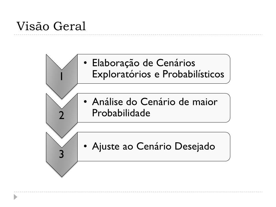 Visão Geral 1 Elaboração de Cenários Exploratórios e Probabilísticos 2